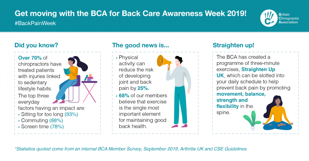 Description of Back Care Awareness week 2019  by the British Chiropractic Association